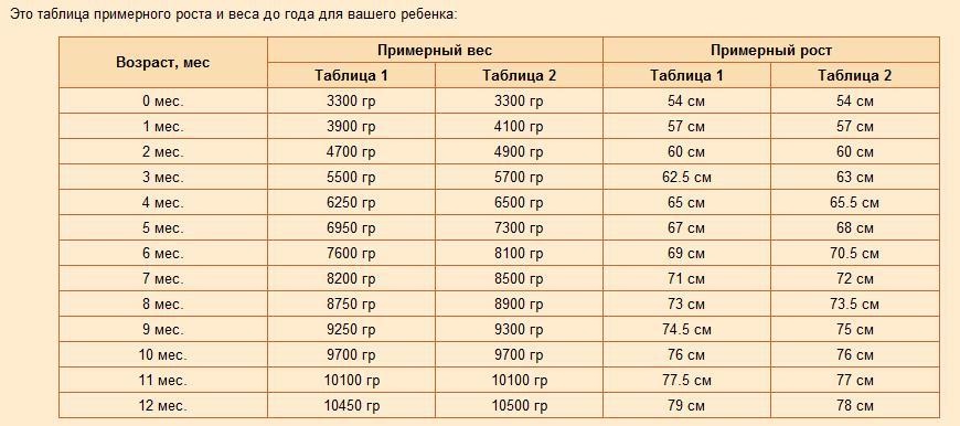 таблица веса ребенка 4 5 лет